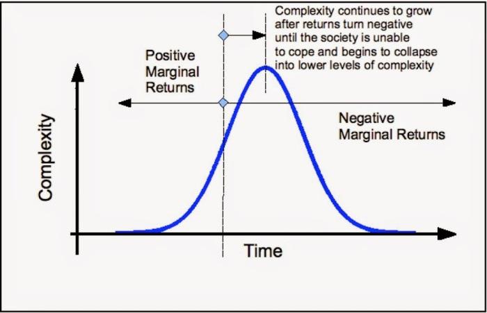 marginal returns.jpg
